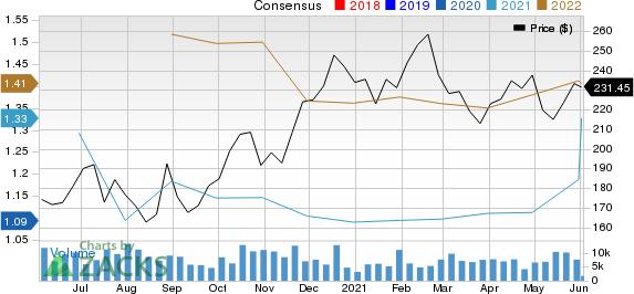 Atlassian Corporation PLC Price and Consensus