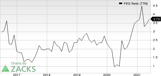 HeritageCrystal Clean, Inc. PEG Ratio (TTM)