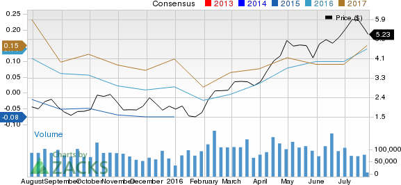 Yamana Gold (AUY): Strong Industry, Solid Earnings Estimate Revisions