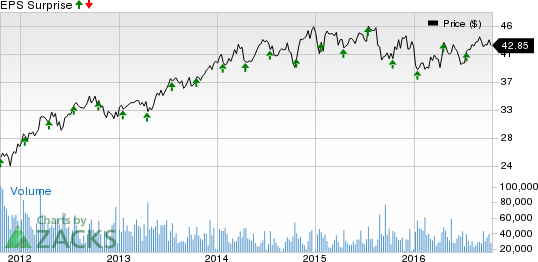 Will Higher Expenses Hurt U.S. Bancorp (USB) Q3 Earnings?