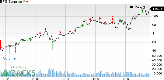 What Awaits American Tower (AMT) this Earnings Season?