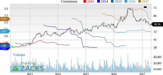 Why Is General Mills (GIS) Down 1.9% Since the Last Earnings Report?