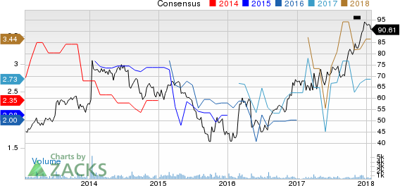 EnPro Industries Price and Consensus