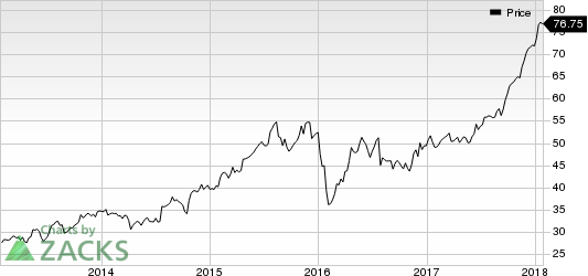 SEI Investments Company Price