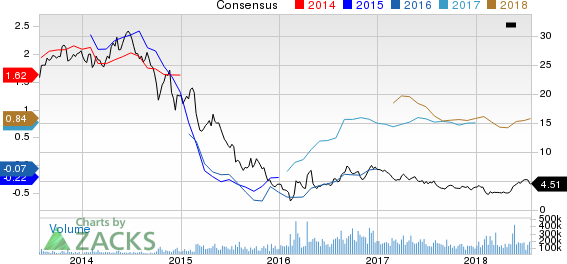Chesapeake Energy Corporation Price and Consensus