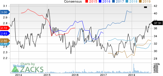 FirstEnergy Corporation Price and Consensus
