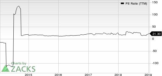 Tessera Holding Corporation PE Ratio (TTM)