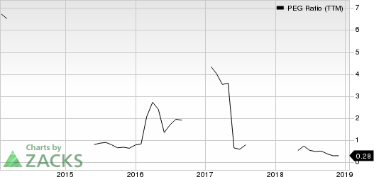 ArcBest Corporation PEG Ratio (TTM)