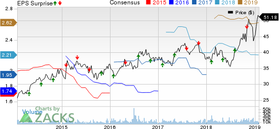 Ball Corporation Price, Consensus and EPS Surprise