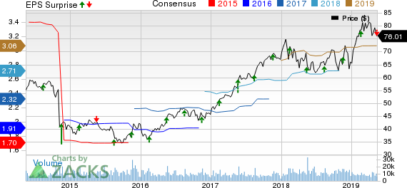 Agilent Technologies, Inc. Price, Consensus and EPS Surprise