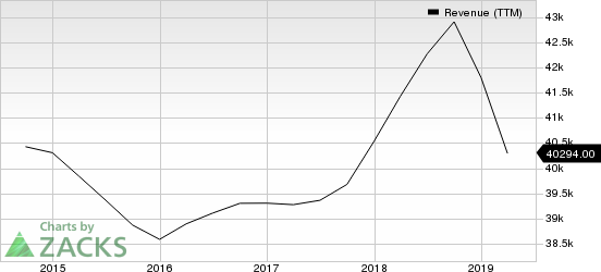 Honeywell International Inc. Revenue (TTM)