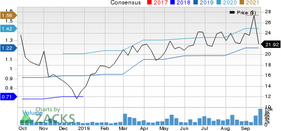 Funko, Inc. Price and Consensus