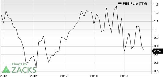 Malibu Boats, Inc. PEG Ratio (TTM)