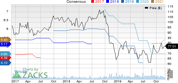Standex International Corporation Price and Consensus