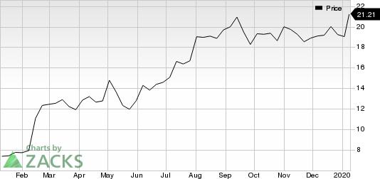 Lattice Semiconductor Corporation Price