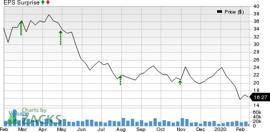 Ovintiv Inc Price and EPS Surprise
