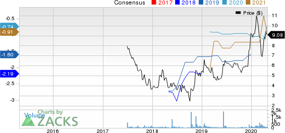 Avenue Therapeutics, Inc. Price and Consensus