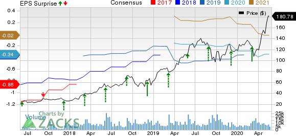 Okta, Inc. Price, Consensus and EPS Surprise