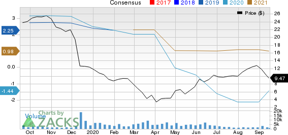 Conns, Inc. Price and Consensus