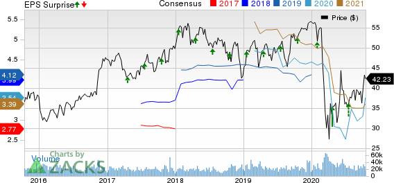 Truist Financial Corporation Price, Consensus and EPS Surprise