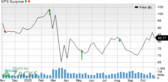 Pinnacle West Capital Corporation Price and EPS Surprise