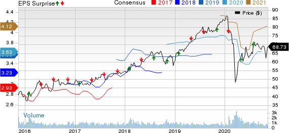 CGI Group, Inc. Price, Consensus and EPS Surprise