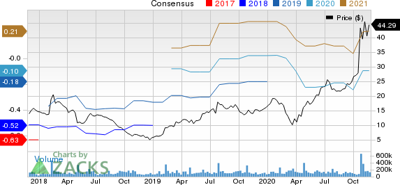 Snap Inc. Price and Consensus