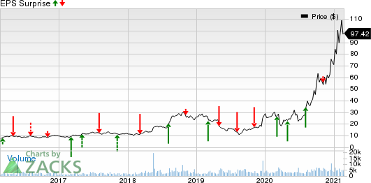 Renewable Energy Group, Inc. Price and EPS Surprise