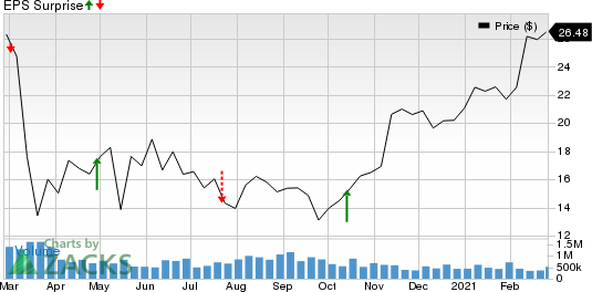 HeritageCrystal Clean, Inc. Price and EPS Surprise