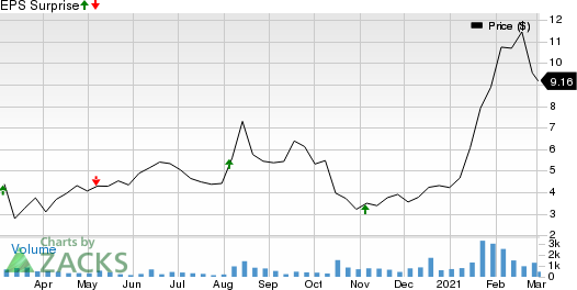 Calyxt, Inc. Price and EPS Surprise