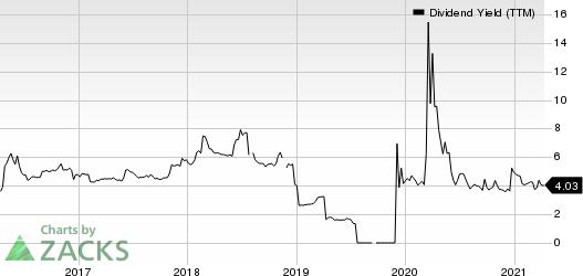 Franchise Group, Inc. Dividend Yield (TTM)