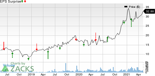 Construction Partners, Inc. Price and EPS Surprise
