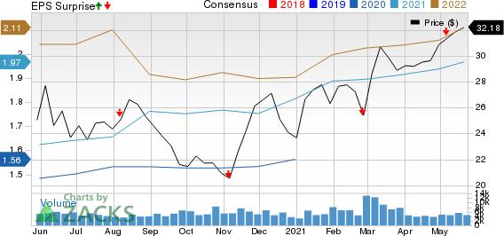 Pembina Pipeline Corp. Price, Consensus and EPS Surprise