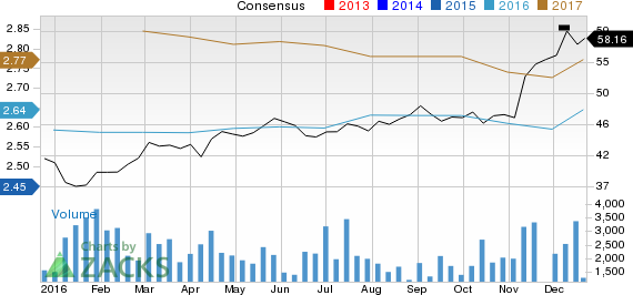Commerce Bancshares (CBSH): Strong Industry, Solid Earnings Estimate Revisions