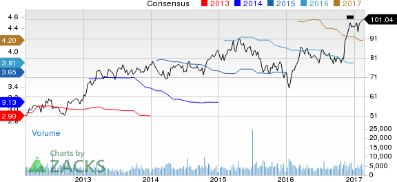 J.B. Hunt Transport (JBHT) Up 7.1% Since Earnings Report: Can It Continue?