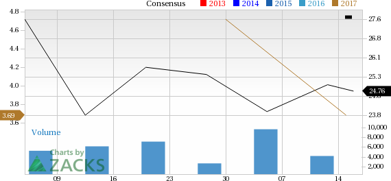 Increased Earnings Estimates Seen for Peabody Energy (BTU): Can It Move Higher?