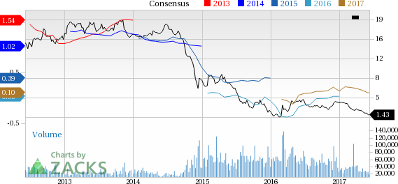 Why Is Denbury (DNR) Down 17.6% Since the Last Earnings Report?