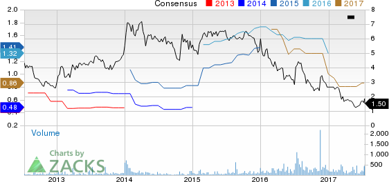 Top Ranked Value Stocks to Buy for July 13th