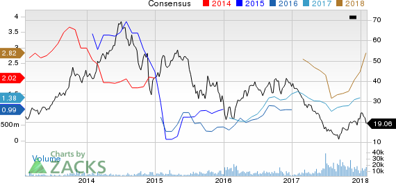 Carrizo Oil & Gas, Inc. Price and Consensus