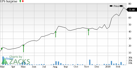 Should You Sell Weight Watchers International Wtw Before Earnings