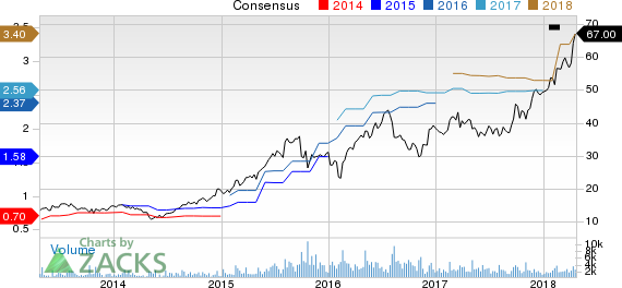 AMN Healthcare Services Inc Price and Consensus