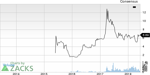 Akoustis Technologies, Inc. Price and Consensus
