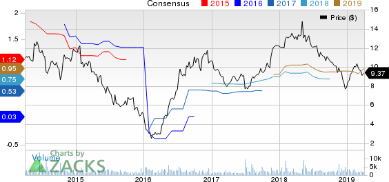 EZCORP, Inc. Price and Consensus