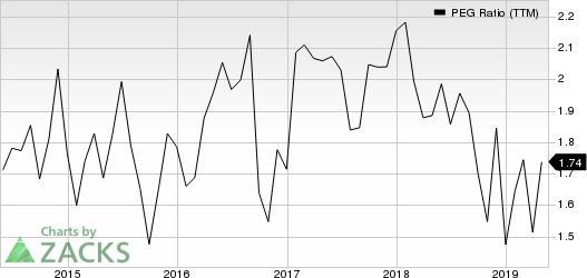 Woodward, Inc. PEG Ratio (TTM)