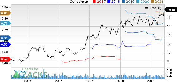 The Wendy's Company Price and Consensus