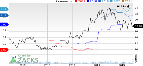 Marten Transport, Ltd. Price and Consensus