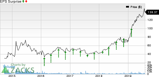 CyberArk Software Ltd. Price and EPS Surprise