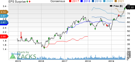 Restaurant Brands International Inc. Price, Consensus and EPS Surprise
