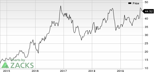 Gibraltar Industries, Inc. Price
