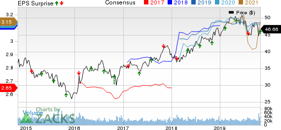 Exelon Corporation Price, Consensus and EPS Surprise